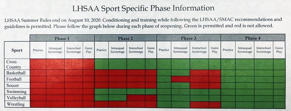 LHSAA restart chart